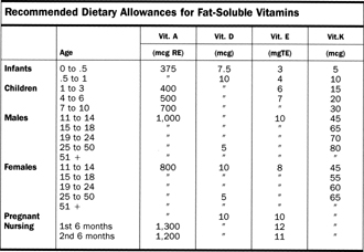 Recommended Dietary Allowances for Fat-Soluble Vitamins
