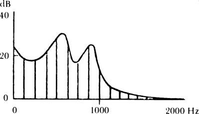 Fig. 5/c: Gli effetti dei due elementi combinati. I picchi della curva sono chiamati «formanti» e il timbro della voce dipende più da queste formanti, variabili da vocale a vocale, che da quello del suono laringeo. Nella figura appare lo spettro della vocale /a/.