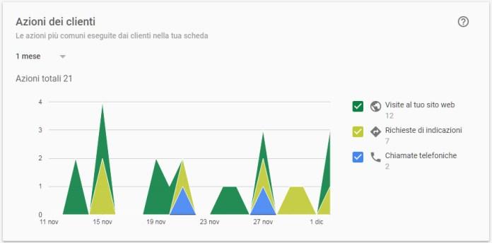 google my business statistiche azioni dei clienti