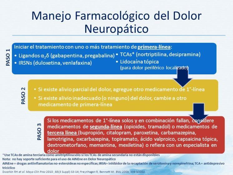 Dolor neuropático: causas, síntomas y tratamiento