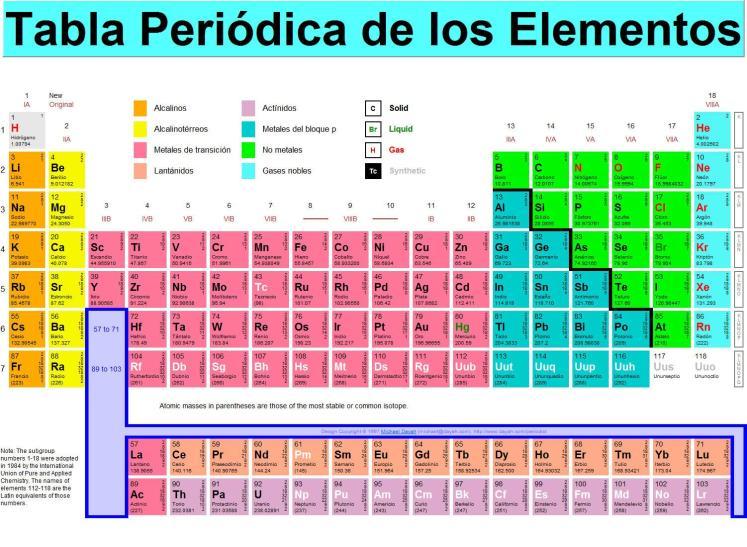 Tabla de oligoelementos funciones toxicidad y alimentos tabla peridica elemementos urtaz Image collections