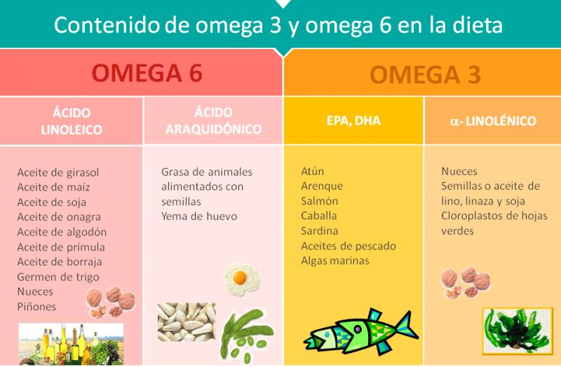 alimentos ricos en omega-3 omega-6 - organic andorra