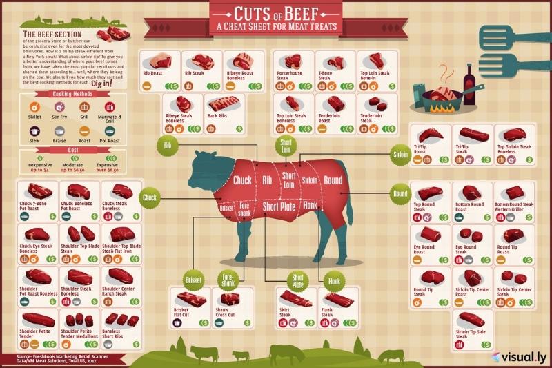 New Meat Program
