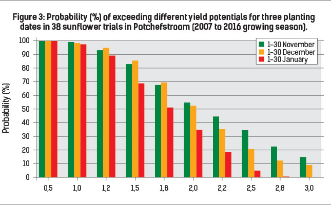 Figure 3: Probability (%) of exceeding different yield potentials for three planting dates in 38 sunflower trials in Potchefstroom (2007 to 2016 growing season).