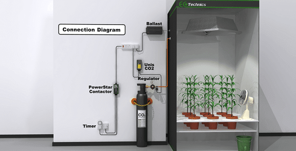 CO2 Regulator Connection Diagram & Importance Of Co2 Regulator or Controller In Your Grow Room