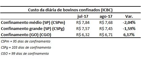 custo da diária de bovinos