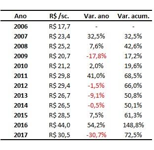 variação anual dos preços do milho