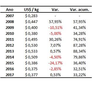 preços históricos da soja