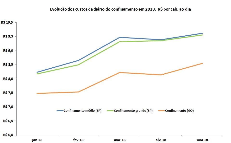 índice de custo de produção de bovinos