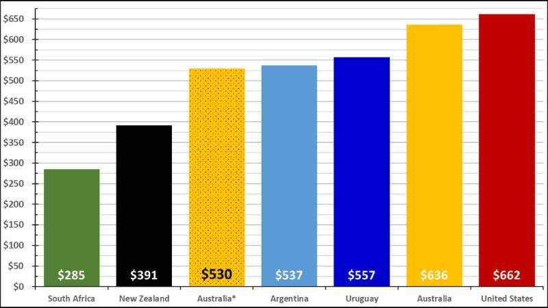 Figure 3: Average labour cost per cow (AUD) for 2015-2020 Source: Dairy Farm Monitor Project, QDAS, DairyBase (NZ), Red Sky, Genske Mulder, AACREA, FUCREA