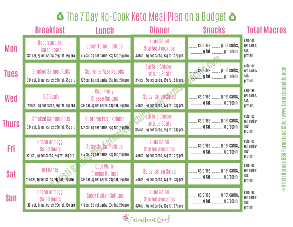 This FREE Seven Day No Cook Keto Meal Plan makes eating low carb and losing weight affordable and easy. The meals were formulated with a budget in mind and make the most of the grocery list, repeating ingredients to save money. Each meals averages out to less than $4 a piece! #ketomealplan #nocookketo #freeketomealplan #farmsteadchic