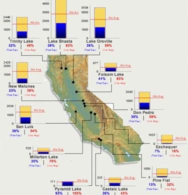 Reservoir Levels Map
