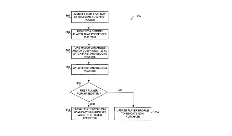 Activision tem patente de sistema para forçar o jogador a comprar itens