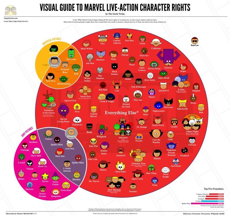 Infográfico de personagens da Marvel - Disney pagou 52 bilhões de dólares pela Fox