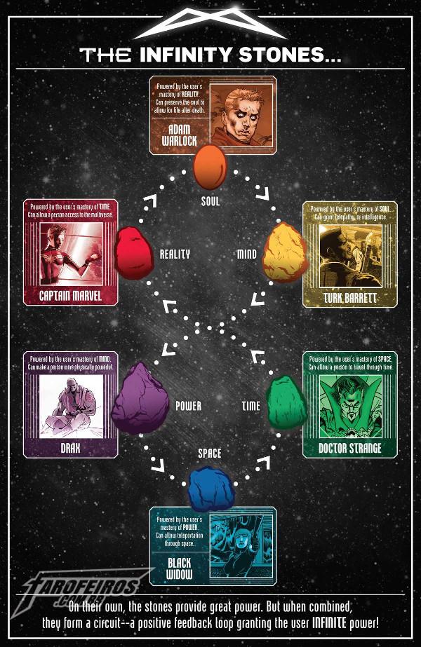 Morte em Infinity Wars Prime #1 - Donos das Joias do Infinito