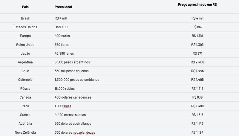 Preço do Playstation 4 ao redor do mundo - PS4 - Não é só pelos R$ 4000