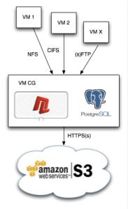 Nuage Integration Diagram