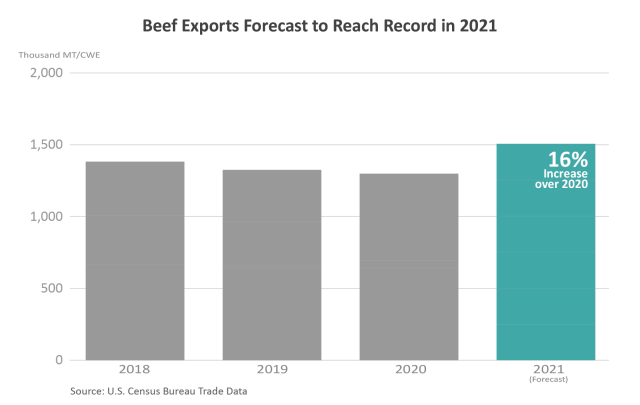 Column chart showing volume of U.S. beef exports since 2018.  Those exports are expected to reach a record in 2021, up 16% over 2020.