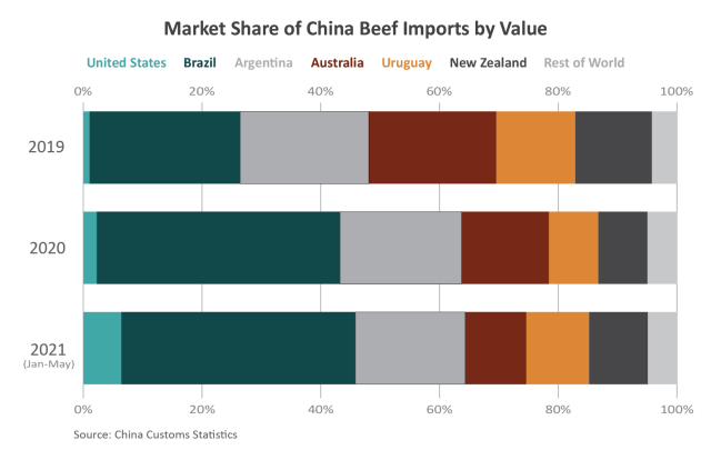 Stacked bar graphic showing China's imports of soybeans since 2016.  The amount from the U.S. had dipped in 2019, but is rising again.