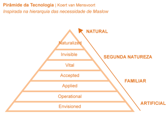pyramid-of-technology_piramide-da-tecnologia_2016-e1467413843139