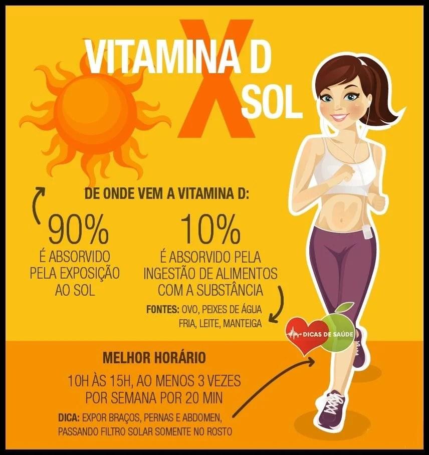 Resumo: gráfico vitamina D e exposição solar segura