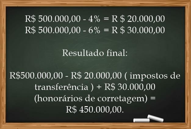 Conta auxiliando como exemplo. (R $ 500.000,00 - 4% = R $ 20.000,00 R $ 500.000,00 - 6% = R $ 30.000,00 Resultado final: R$500.000,00 – R$ 20.000,00 ( impostos de transferência ) + R$ 30.000,00 (honorários de corretagem) = R$ 450.000,00.)