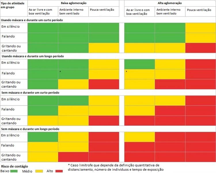 gráfico mostrando os riscos de contágio pela COVID-19 em cada situação