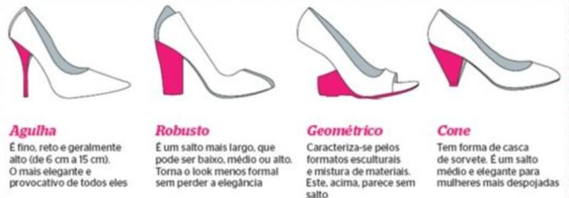 Tipos de salto para sandália