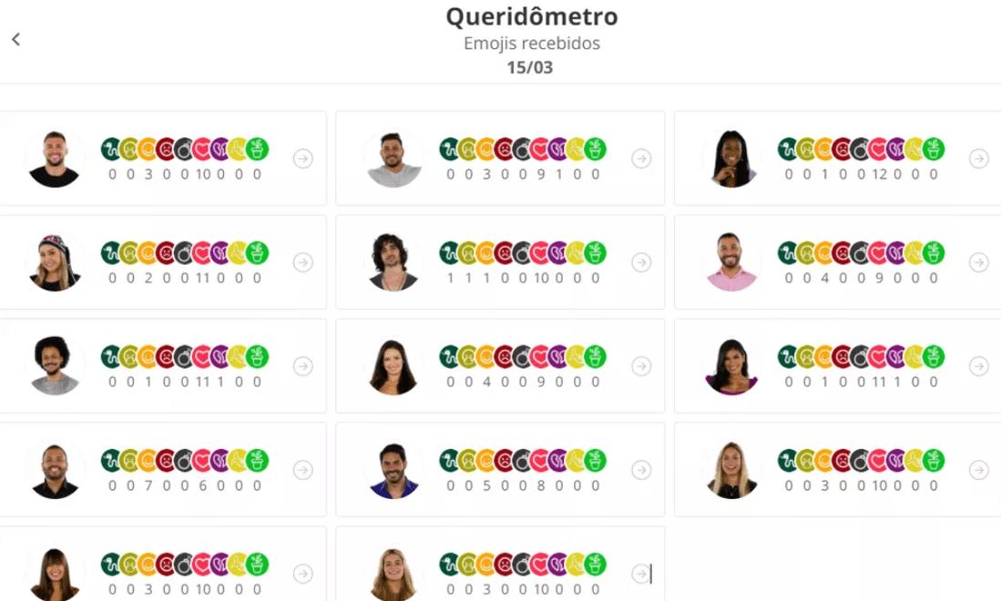Emojis recebidos pelos brothers no queridômetro de segunda, 15/03