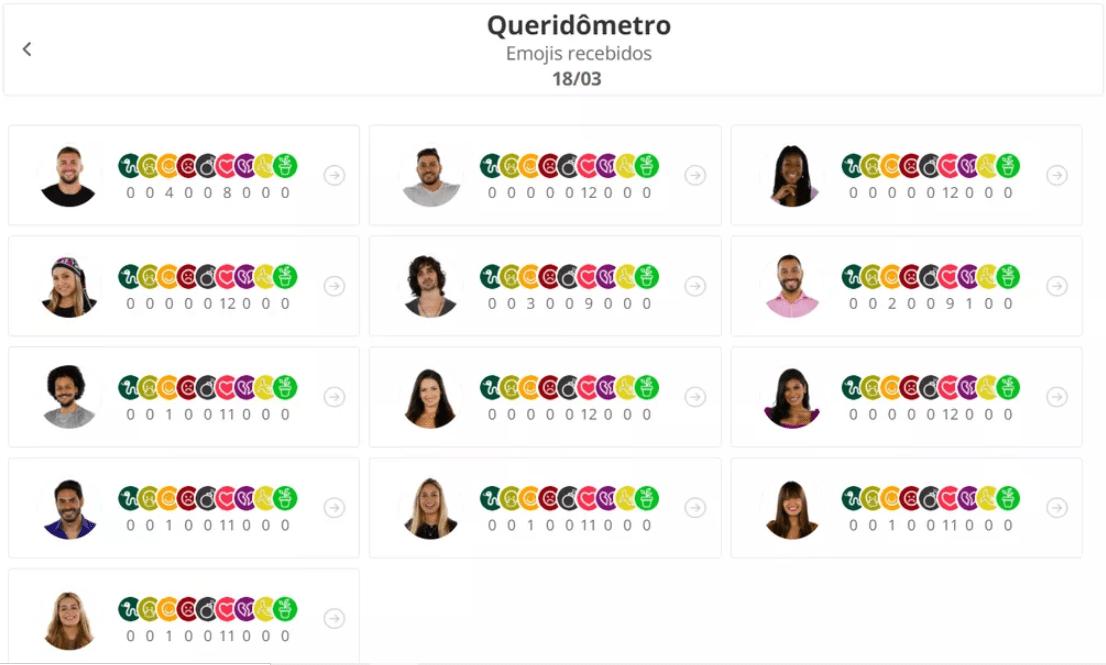 Emojis recebidos pelos brothers no queridômetro de quinta, 18/03