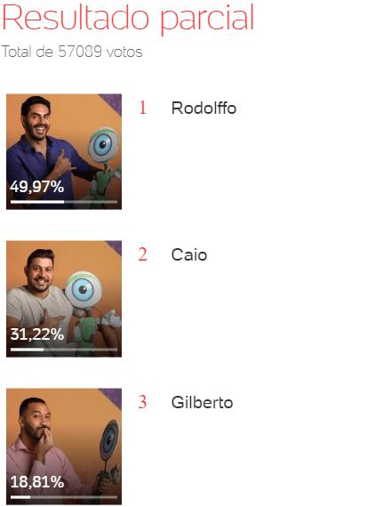 Quem sai do BBB 21: Caio, Gilberto ou Rodolffo? - Enquete Uol