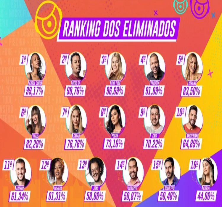 Ranking dos eliminados do Big Brother Brasil 21.