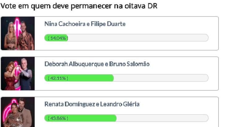 Enquete Fashion Bubbles aponta Nina Cachoeira e Filipe Duarte como eliminados