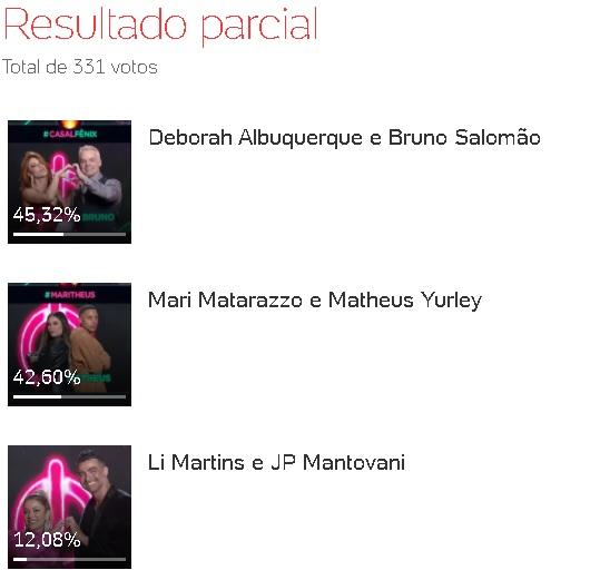 Deborah e Bruno aparecem em primeiro lugar na Enquete do UOL. Mari e Matheus vem logo atrás. Li Martins e JP são apontados como os possíveis eliminados da 12ª DR