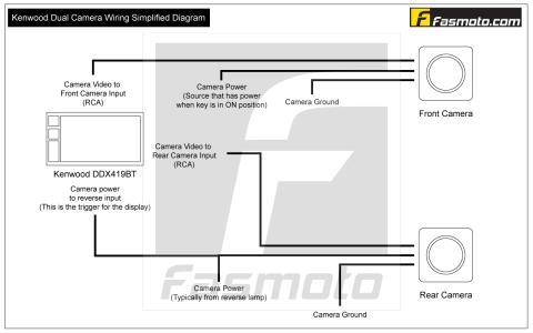 Kenwood Dmx125bt Subwoofer Wiring Diagram Inspirations