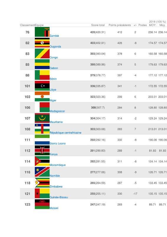 Classement FIFA-2