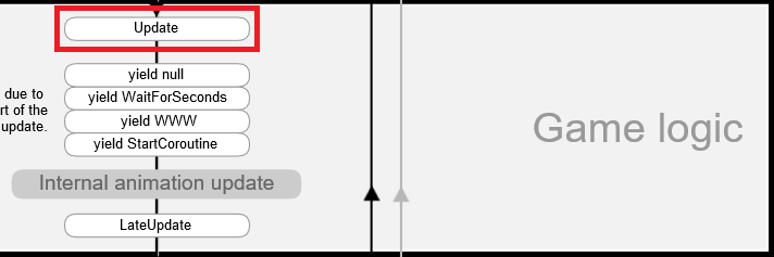 Unity:Start/Update以外にあるイベント関数とは? | Unity+