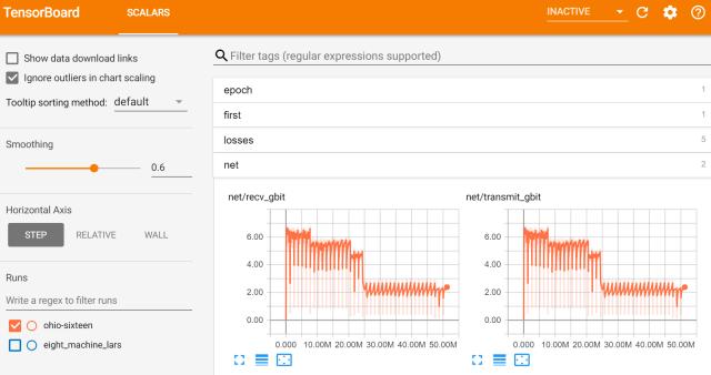 Analyzing network utilization using Tensorboard