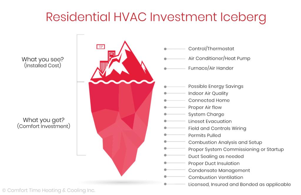 Investment Iceberg