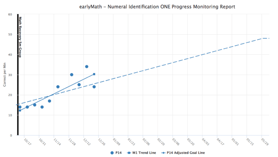 Progress Monitoring Math Graph