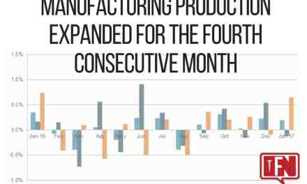 Manufacturing Production Expanded for the Fourth Consecutive Month