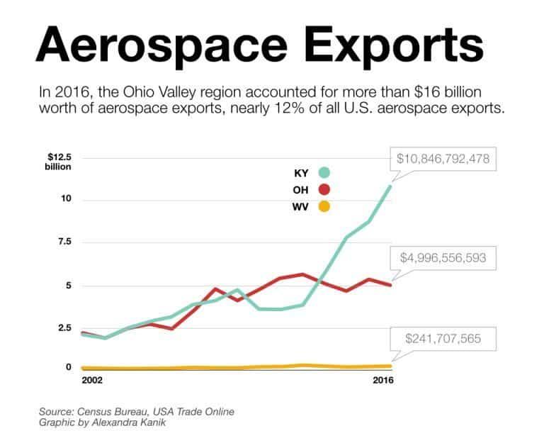 Taking Flight: Ohio Valley's Aerospace Exports Take Top Dollars