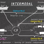 Multimodal and intermodal shipping: differences and advantages