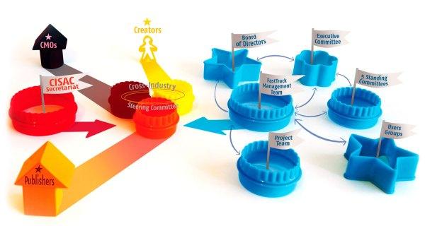 Organization | FastTrack, the Digital Copyright Network