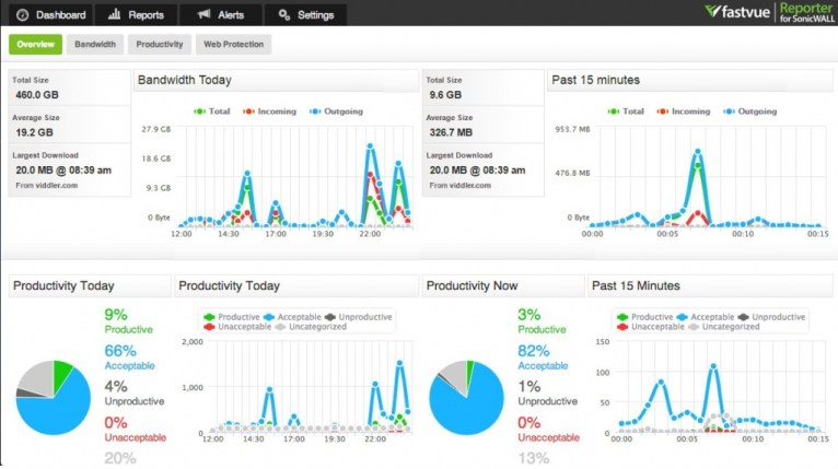 Fastvue Reporter for SonicWALL Dashboard Overview
