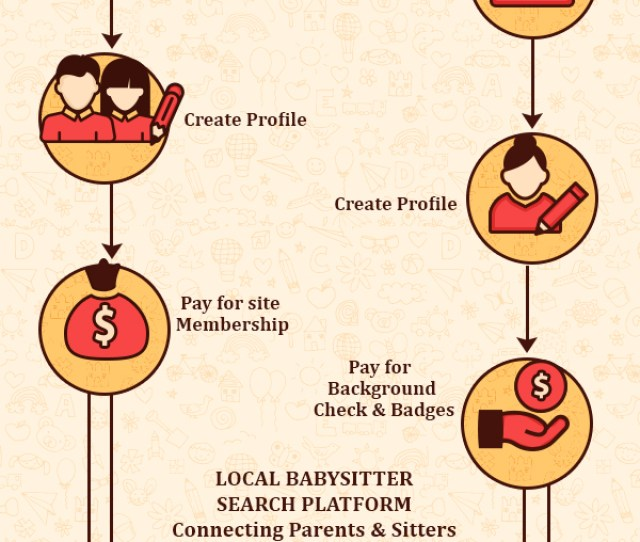 Babysitter Search Business Model