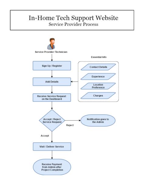 Service Provider Process
