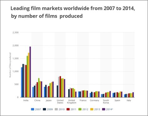 Leading film markets worldwide