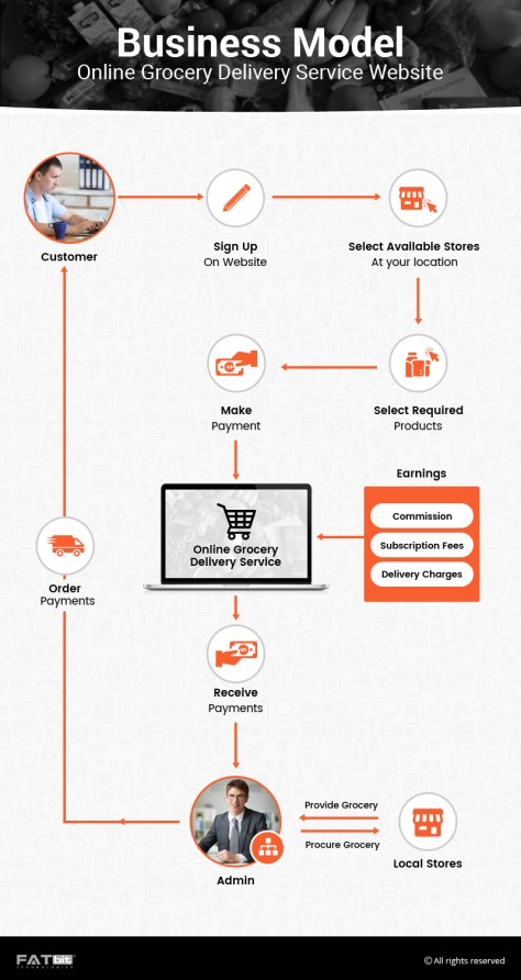Grocery Delivery Business Model