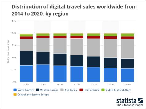 Travel Sales Graph